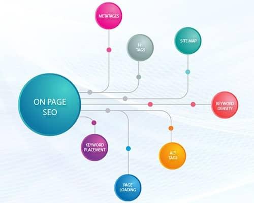 On page seo services mumbai